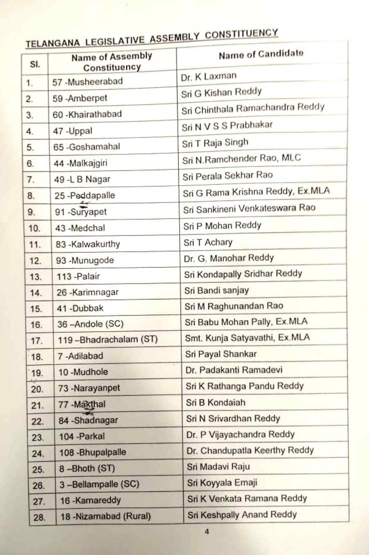 First Cand-list-Telengana-1